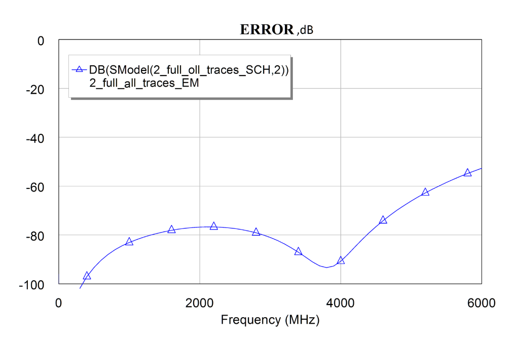Error of EM vs EM-SPice example (0-6GHz)