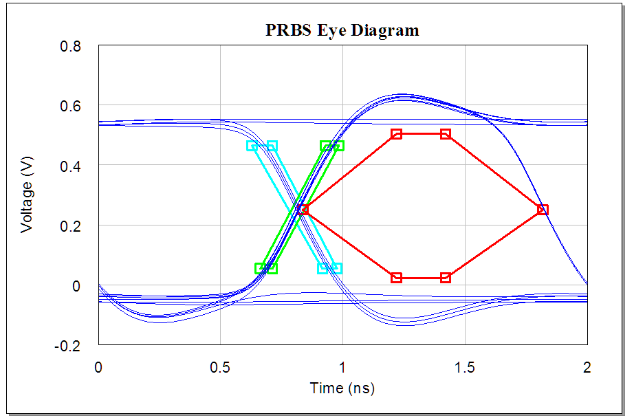 Eye diagram from Signal Integrity analysis Example