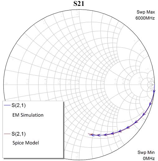 EM Spice vs EM on Smith Chart (0-6GHz)